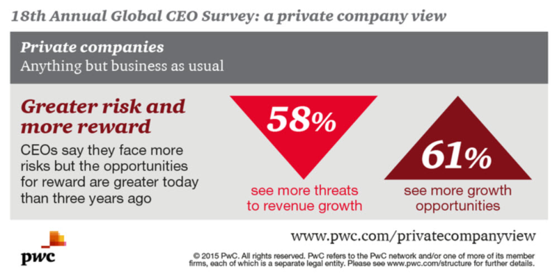 Read now: Greater risk and more reward for private companies