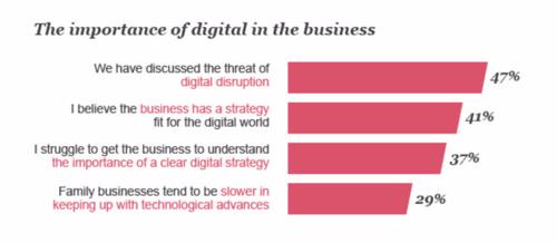 Chart - Digital